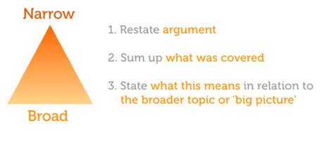 How to write a great academic essay conclusion
