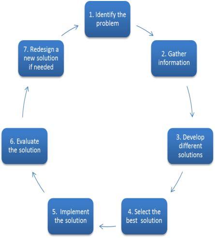 Problem Solution Essay - Samples & Examples
